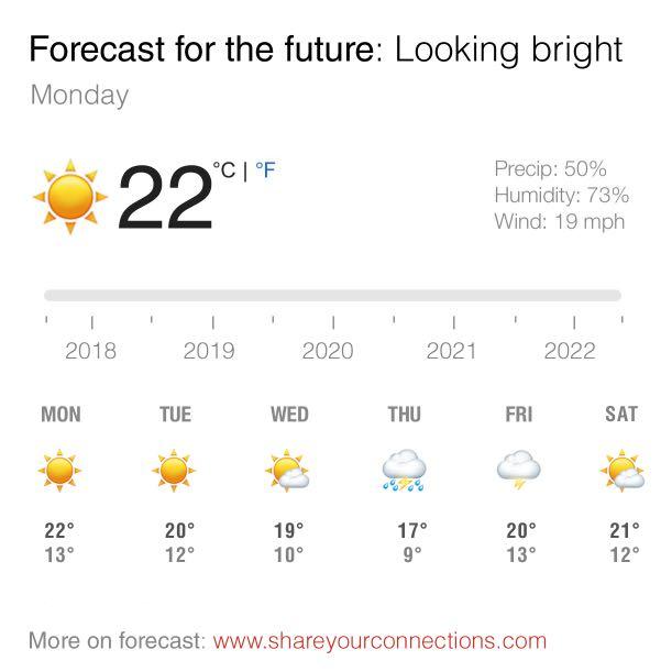 Forecast SYC